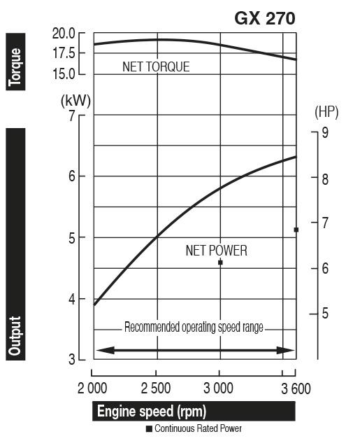 GX 270 wykres mocy
